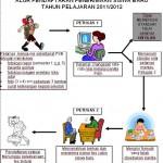 Penerimaan Siswa Baru (PSB) Tahun Pelajaran 2011/2012 SMAN 3 Unggulan Kayuagung